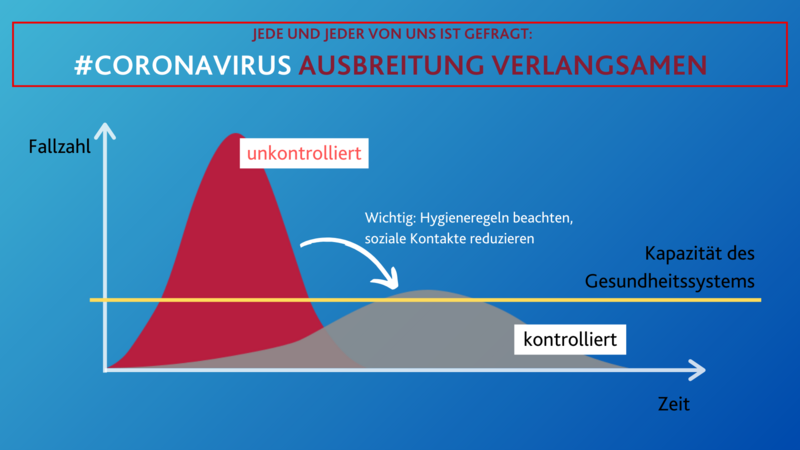 corona virus ausbreitung